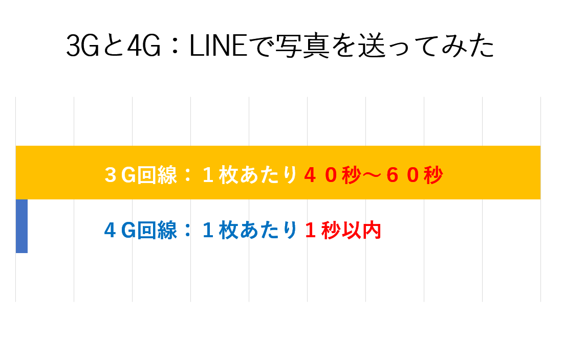 3G回線では画像送信に約60秒かかるが、4G回線では1秒以内で送信できる